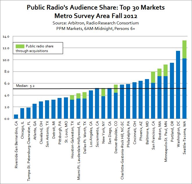 PR-audience-share